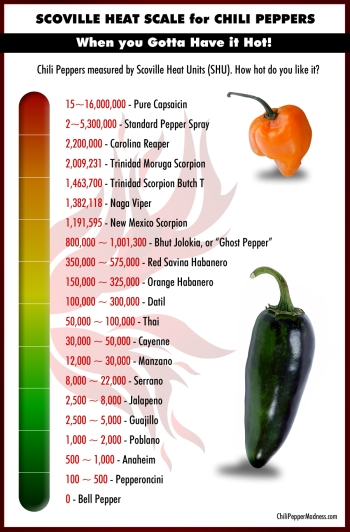 Scoville-Scale-Chili-Peppers-List-Hottest-to-Mildest